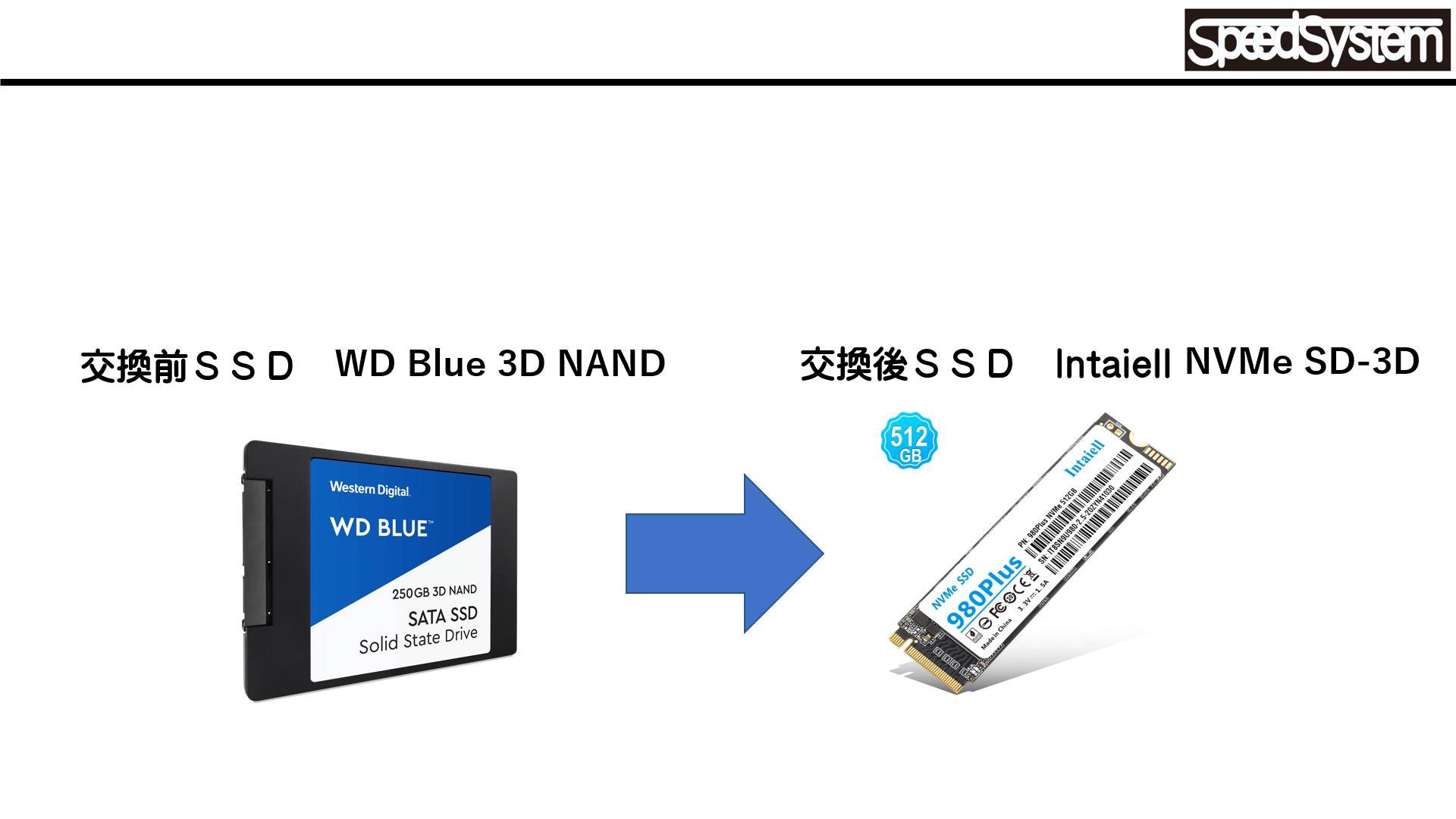 中国製の無名SDDに交換し、アクセス速度計測